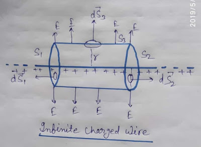 Electric field strength near an infinite charged wire , application og hai is w