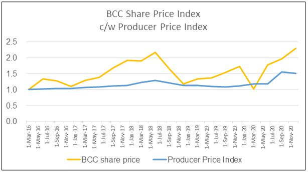 BCC share price index c/w producer price index