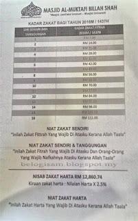Kadar Zakat Fitrah Negeri Terengganu 2016 1437 H