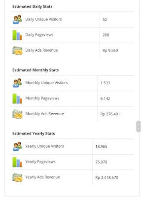 Cara Cek Harga Situs Website di Pencarian Google Dan Traffic Web Perday