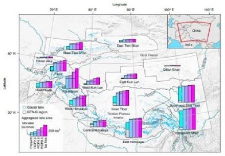 Στα Ιμαλάια, ο κίνδυνος πλημμύρας θα τριπλασιαστεί