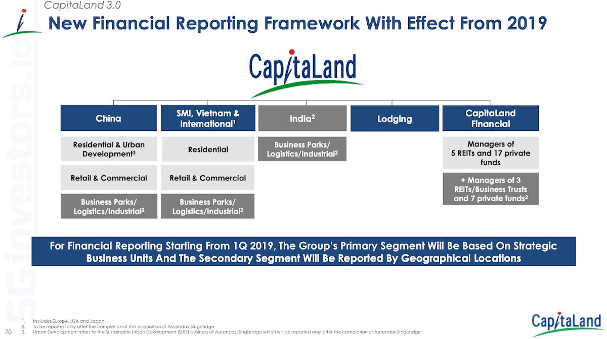 CapitaLand Financial Reporting Framework W.E.F. 2019