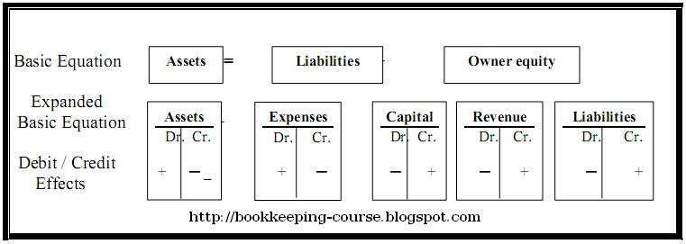 basic bookkeeping