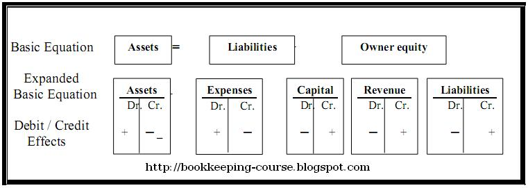 accounting equation and basic elements of financial position