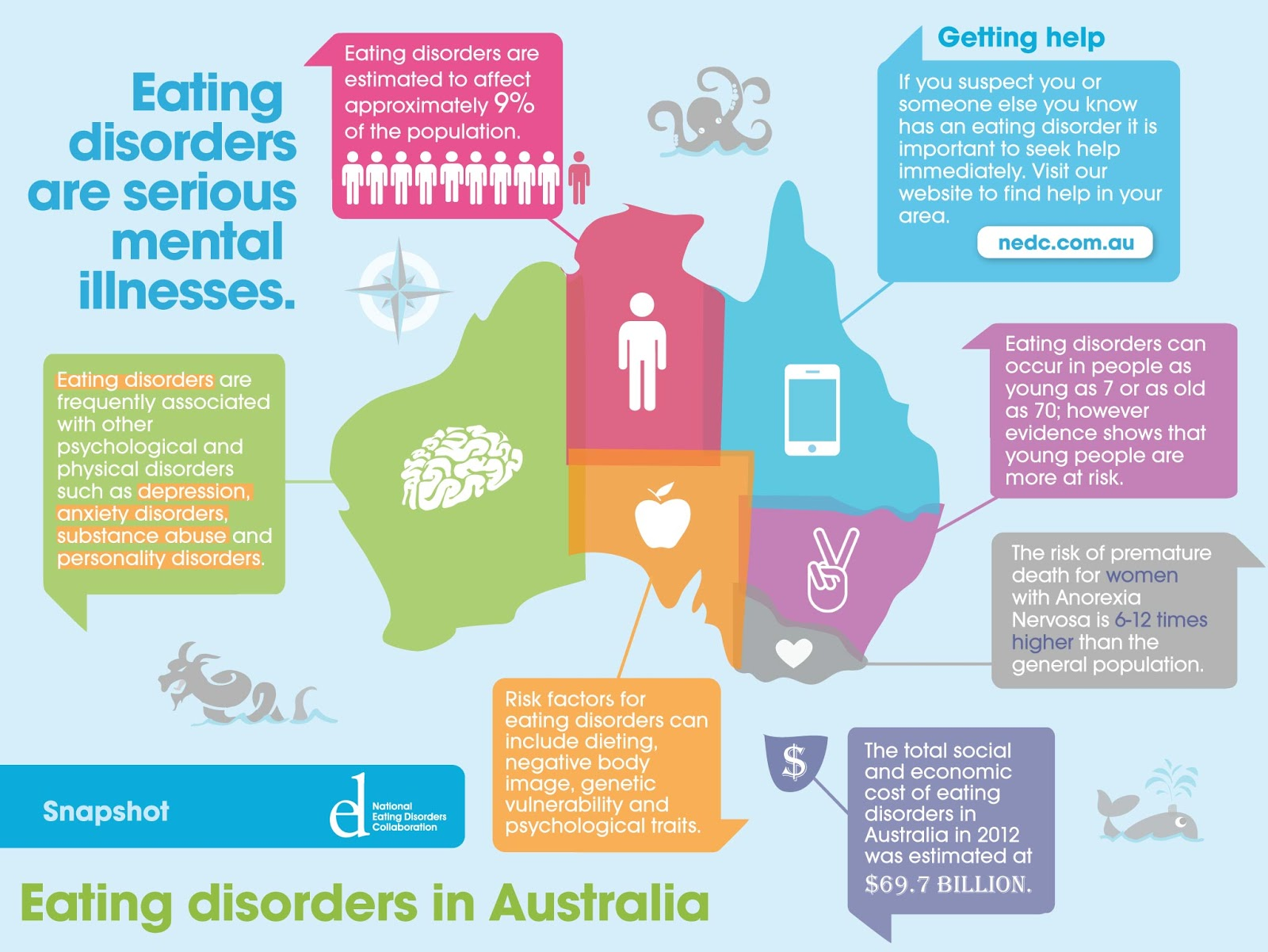 Fighting Anorexia Different Types Of Eating Disorders