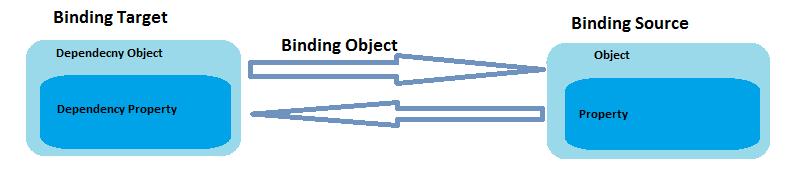 AspDotNet Sekhar's: Data Binding in WPF with Example