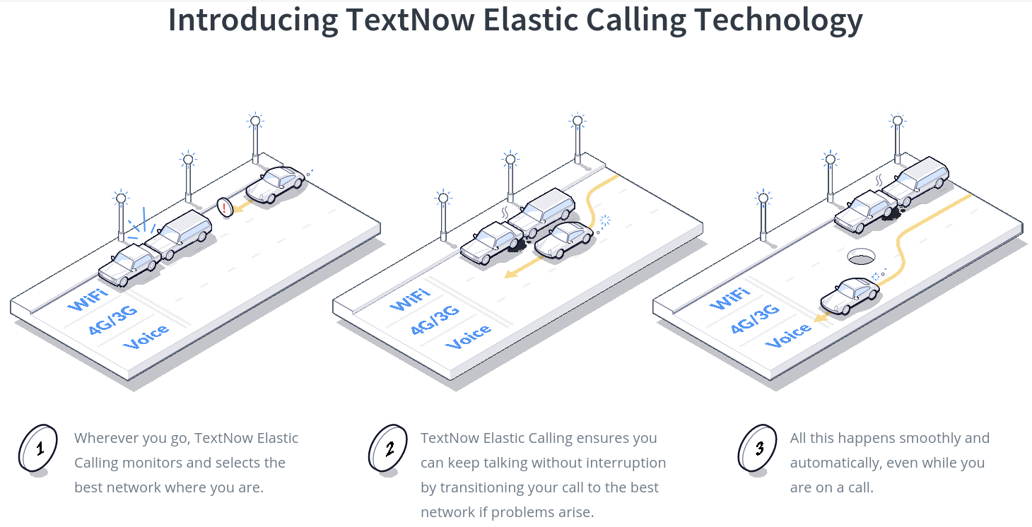 TextNow Adds Data to Plans and Enables Call Handoffs From
