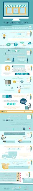 10 خطوات ستتعلم فيها كيف تبني متجرك الإلكتروني الأول؟