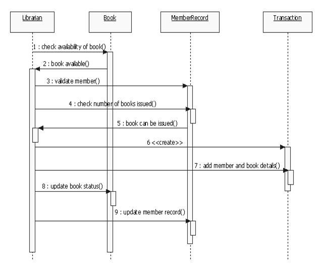 Object oriented programming with cjava prepare a sequence prepare a sequence diagram for issuing a book in the library management system ccuart Choice Image
