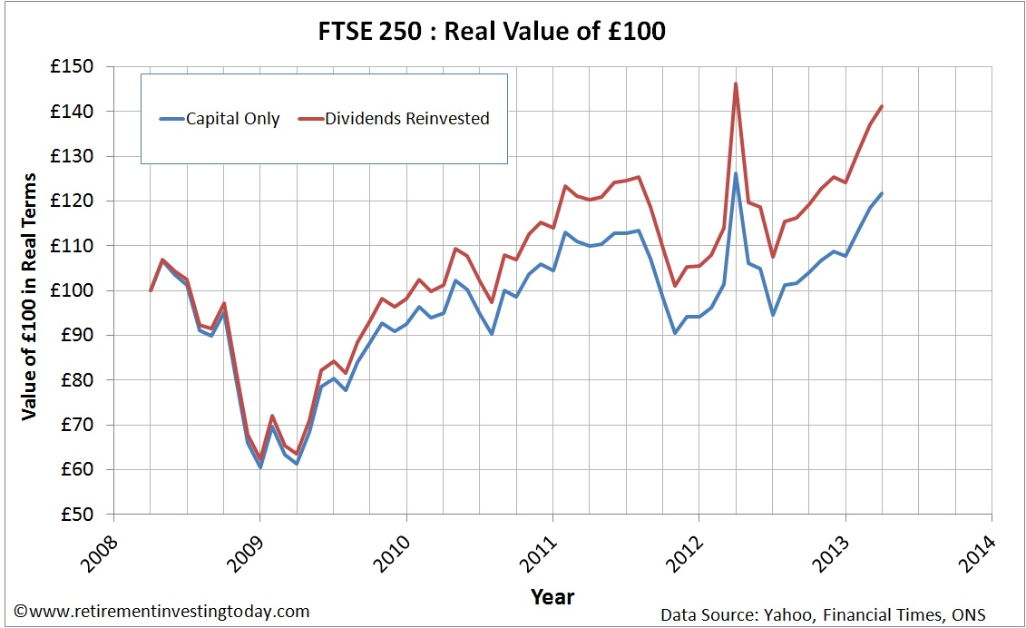 FTSE250 Reinvesting Dividends vs Not Reinvesting Dividends