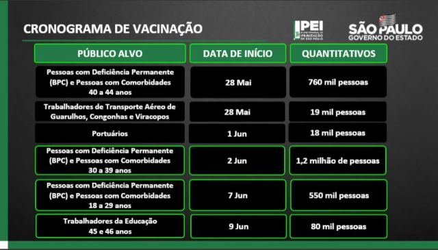 Doria garante vacinação de toda a população até 31 de outubro