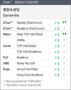 BTS Achieves Perfect All-Kill on Korean Music Charts With English Song 'Dynamite'