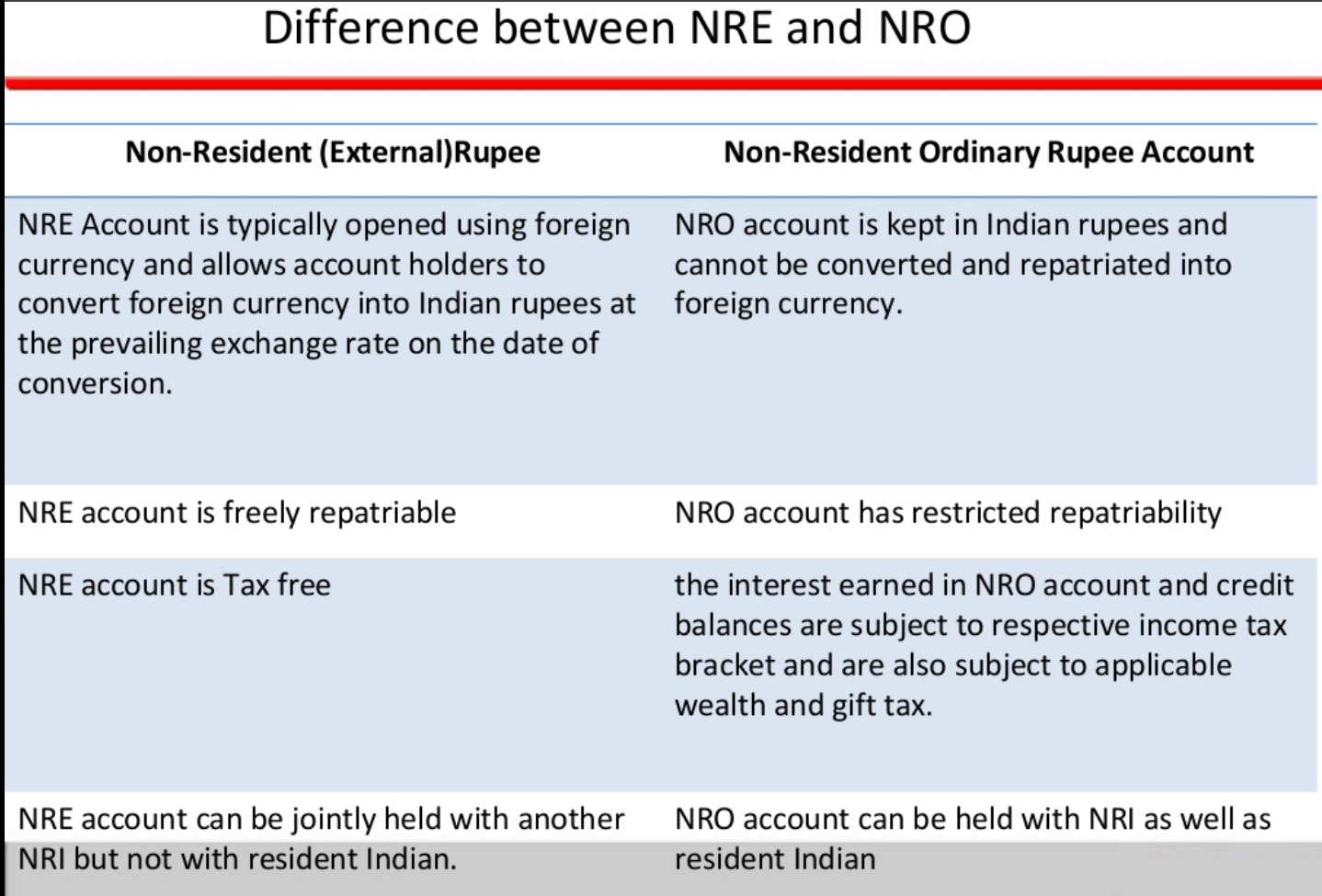 Why Should an NRI Open NRE or NRO Account? | NRI Banking and