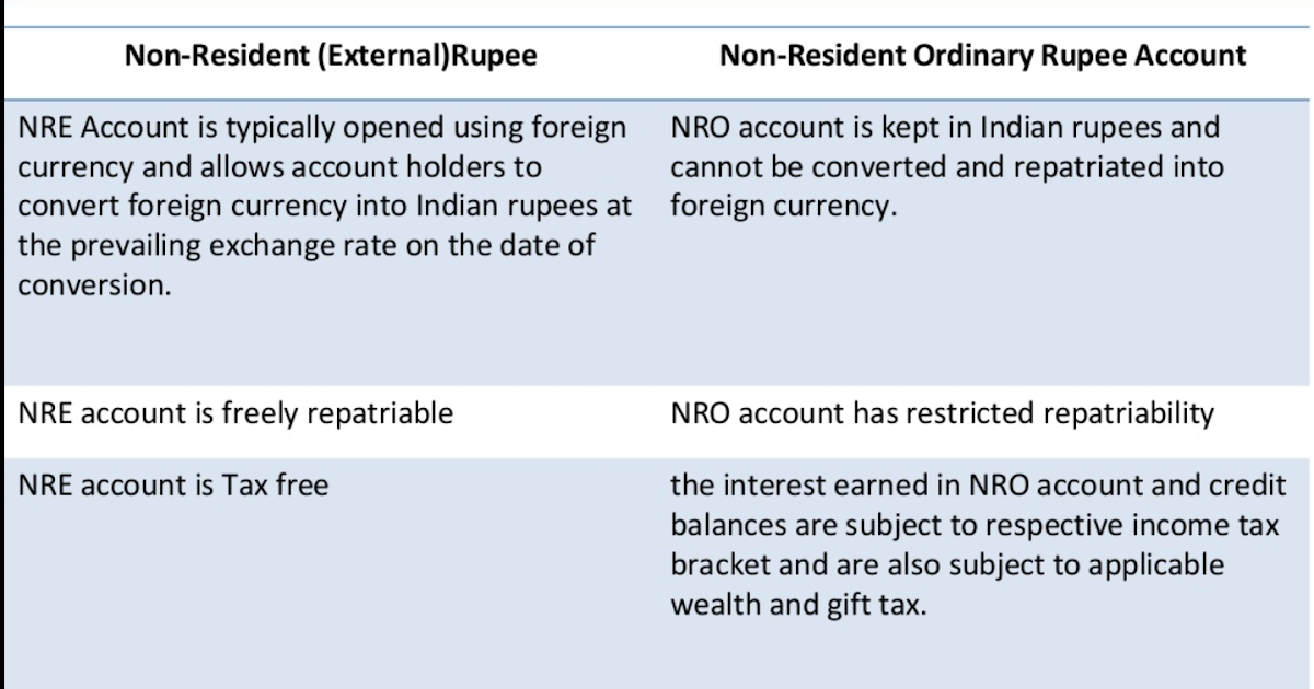 Why Should an NRI Open NRE or NRO Account? | NRI Banking and Saving Tips