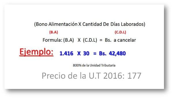 En Gaceta: Cuanto queda el Cesta Ticket en Agosto 2016