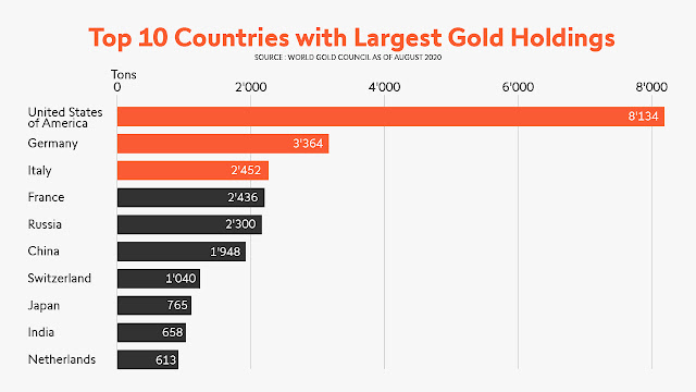 Which countries hold the most Gold reserves in the world? Here are the Top 10