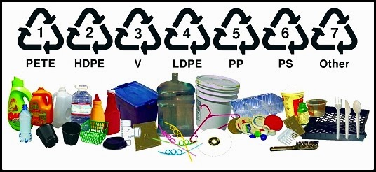 Jenis jenis Plastik Dan Kitar Semula Relaks Minda
