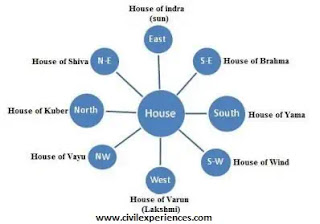 House Vastu Shastra | Vastu Shastra For Home | Vastu at Home