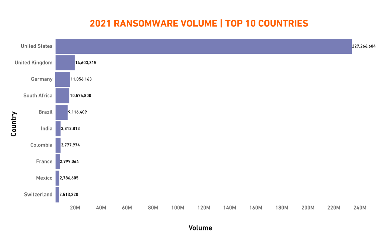 2021 Ransomware volume -  Top 10 Countries