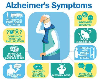 Why ? Never ignore the symptoms of Alzheimer's