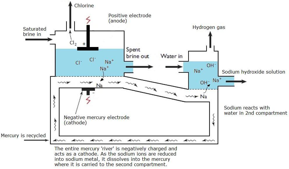 sel merkuri pembuatan naoh elektrolisis