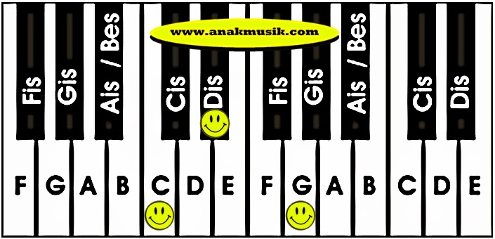 Kunci Dasar Keyboard Cm