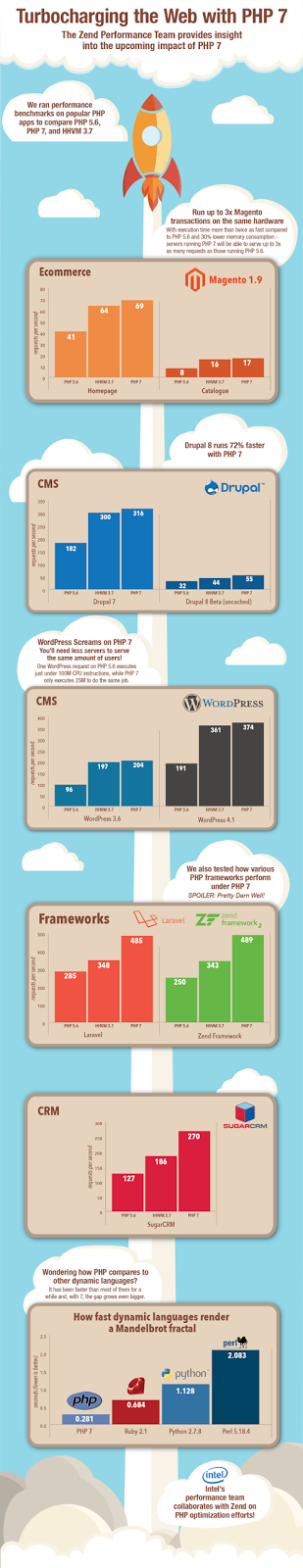 PHP 7 Boost your web with its features