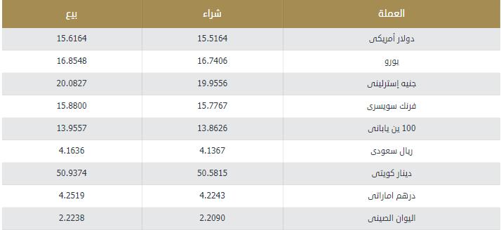 اسعار العملات اليوم الجمعة 21 فبراير 2020 اسعار العملات العربية والاجنبية
