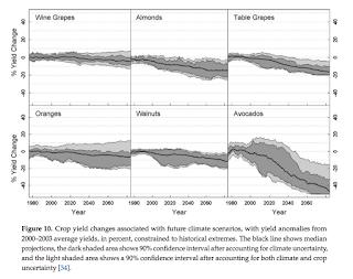 Crop Yield Changes (Credit:  David Lobell et al. / mdpi.com) Click to Enlarge.
