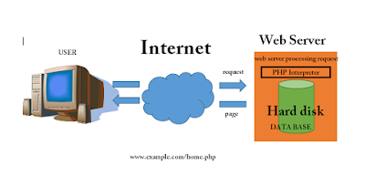 working web page
