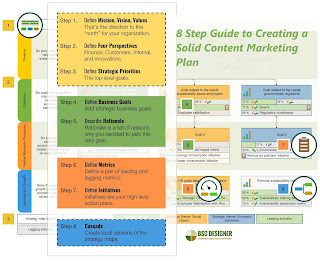eight Step Guide to Creating a Solid Content Marketing Plan