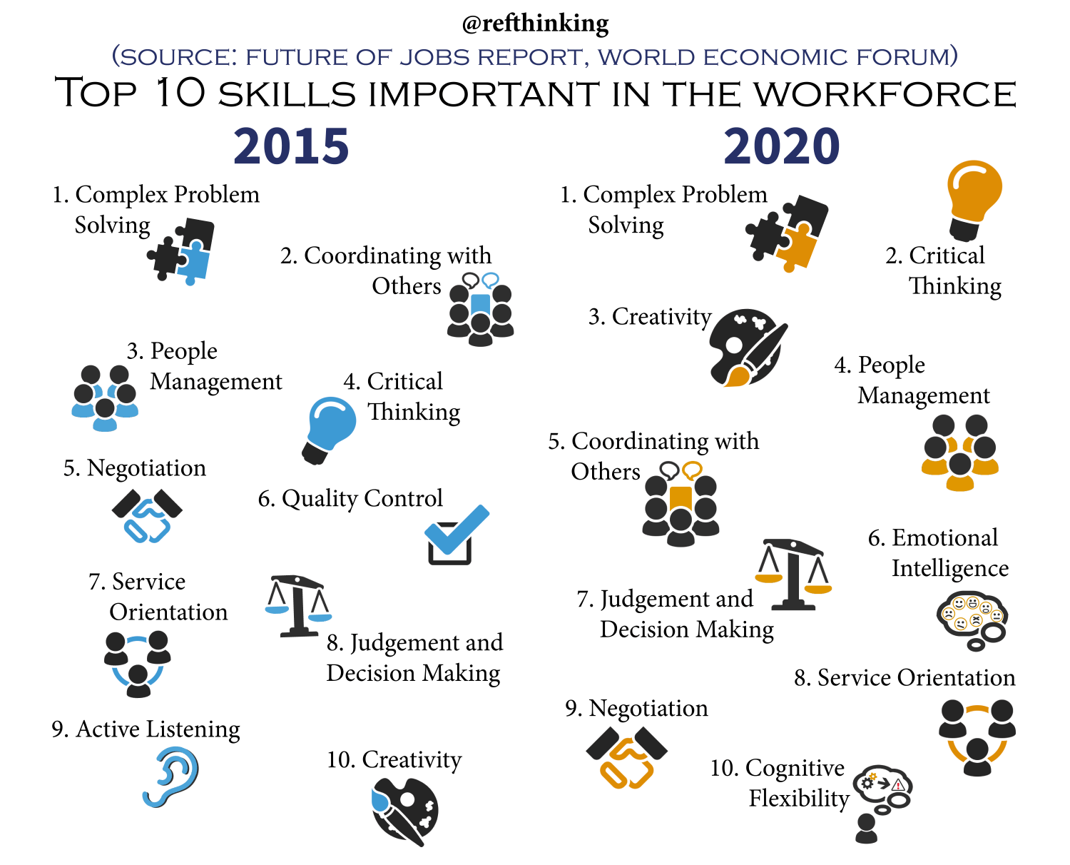 Thinking Collaboration Top 10 Skills For The Future