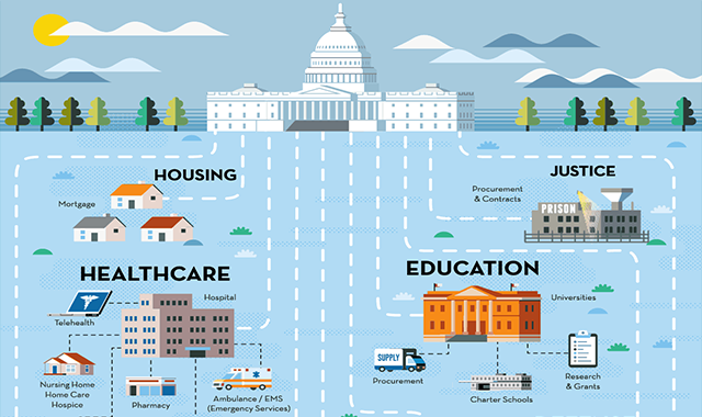 Government Spending: Public-to-private Where the 2020 Budget is Going to Be Spent #infographic