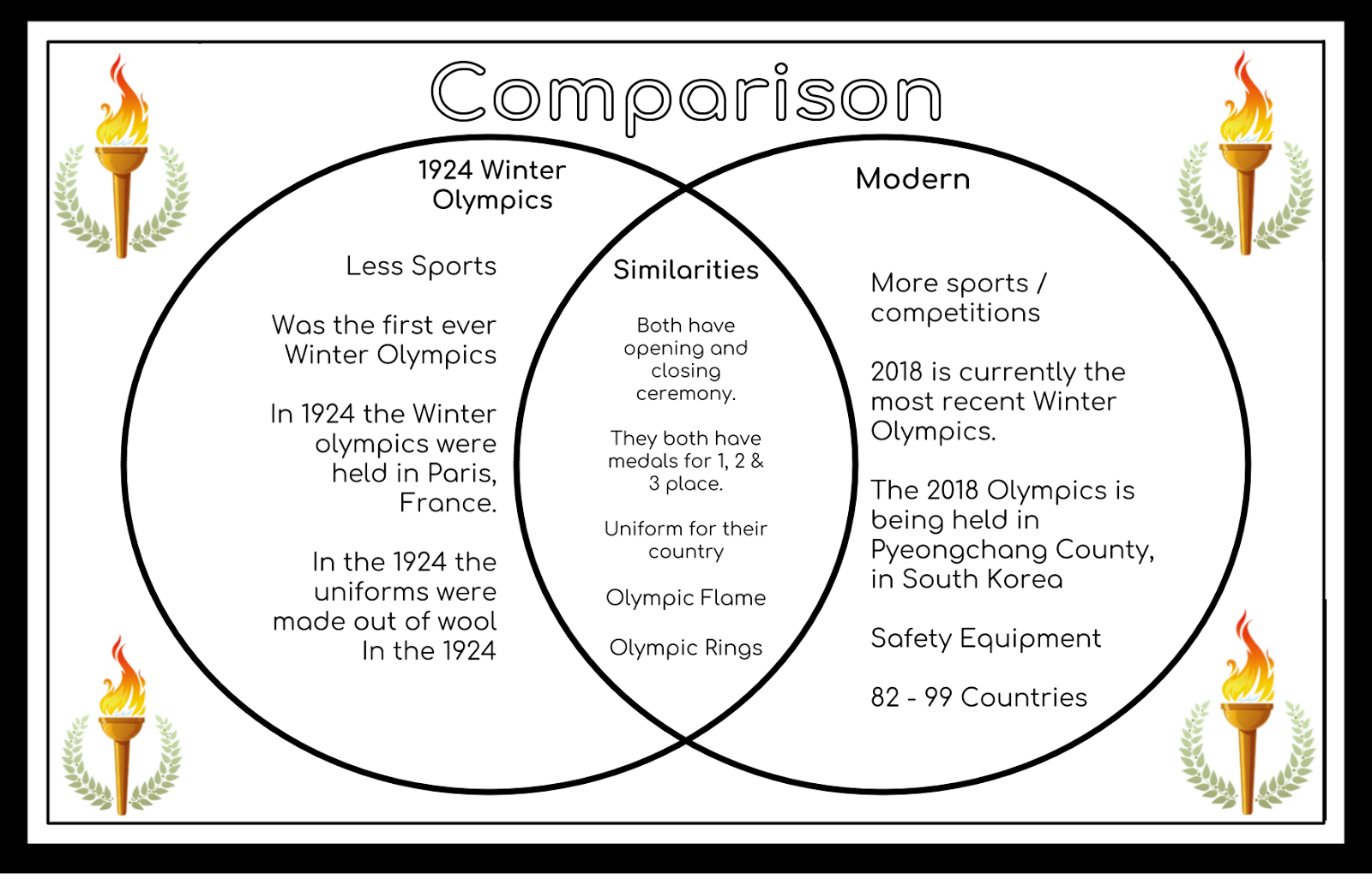 Jack panmure bridge school inquiry winter olympics venn diagram a venn diagram is 2 circles put together with an oval in the middle on the left and right side there would be differences between two different things ccuart Image collections