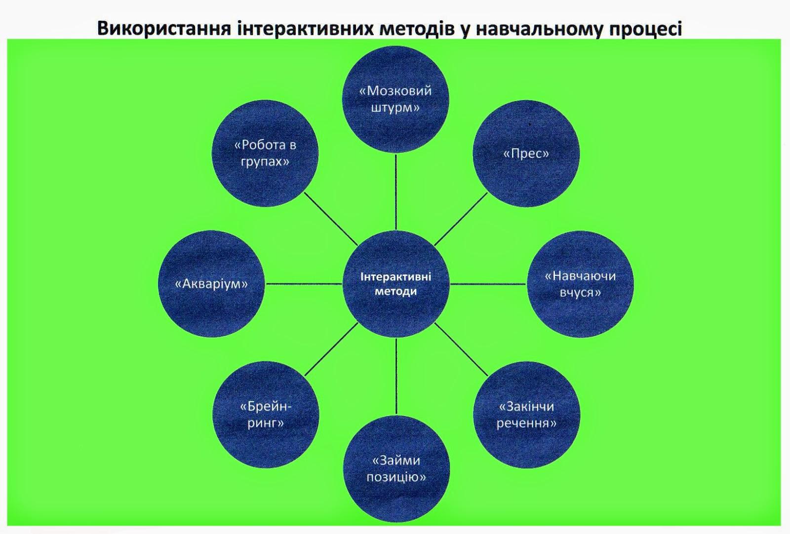 Сайт вчителя правознавства Пономаренко К.О.  Інноваційні технології ... f7700df71ba65