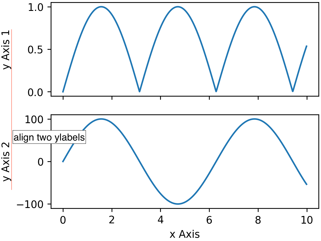 Python Matplotlib Tips: Two ways to align ylabels for two