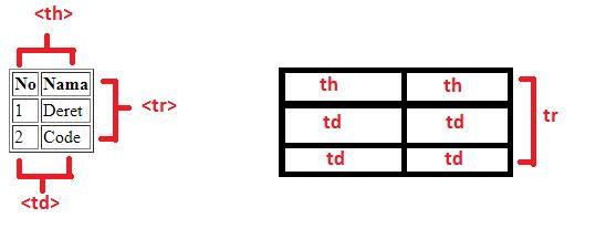 Penjelasan struktur tabel