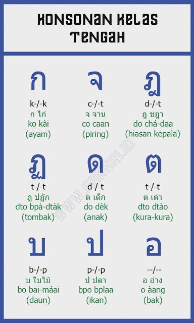 kelas konsonan, thai, consonant
