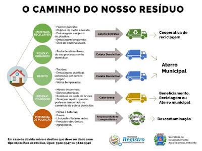 Panorama da Gestão dos Resíduos Sólidos no município de Registro-SP