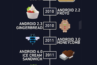 operating system android gingerbread