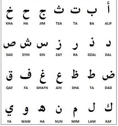 Belajar Huruf Hijaiyah (Tulisan Arab) dan Cara Membacanya