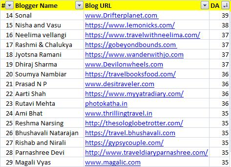 Indias top travel bloggers by DA 35+
