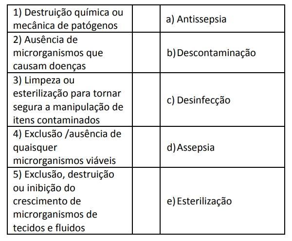 Destruição química ou mecânica de patógenos