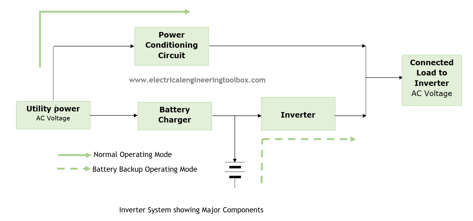 when utility power fails the battery system begins to supply power via the inverter to the loads in the home as shown below  [ 1537 x 718 Pixel ]