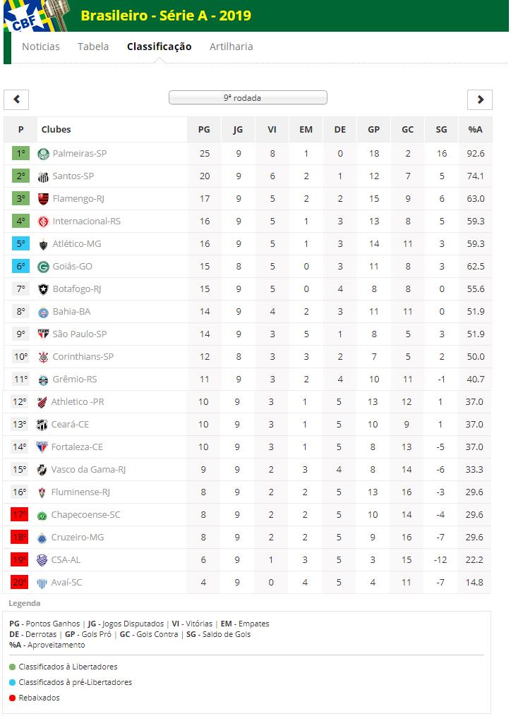 Tabela do Campeonato Brasileiro de Futebol Série A 2019 - Após a NONA RODADA e a confirmação dos 3 pontos do Palmeiras no julgamento do jogo Botafogo 0 x 1 Palmeiras  sobre uso do VAR e reinício do jogo (Futebol Interior)