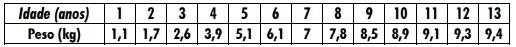 A tabela fornece o peso do pacu, uma dessas espécies, em cada ano.