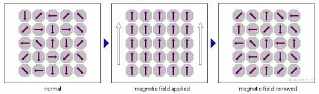 Paramagnetic material when magnetic field is present and when magnetic field is removed