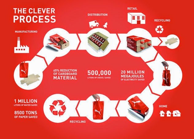 Puma Sustainable Packaging Recycling Design Process