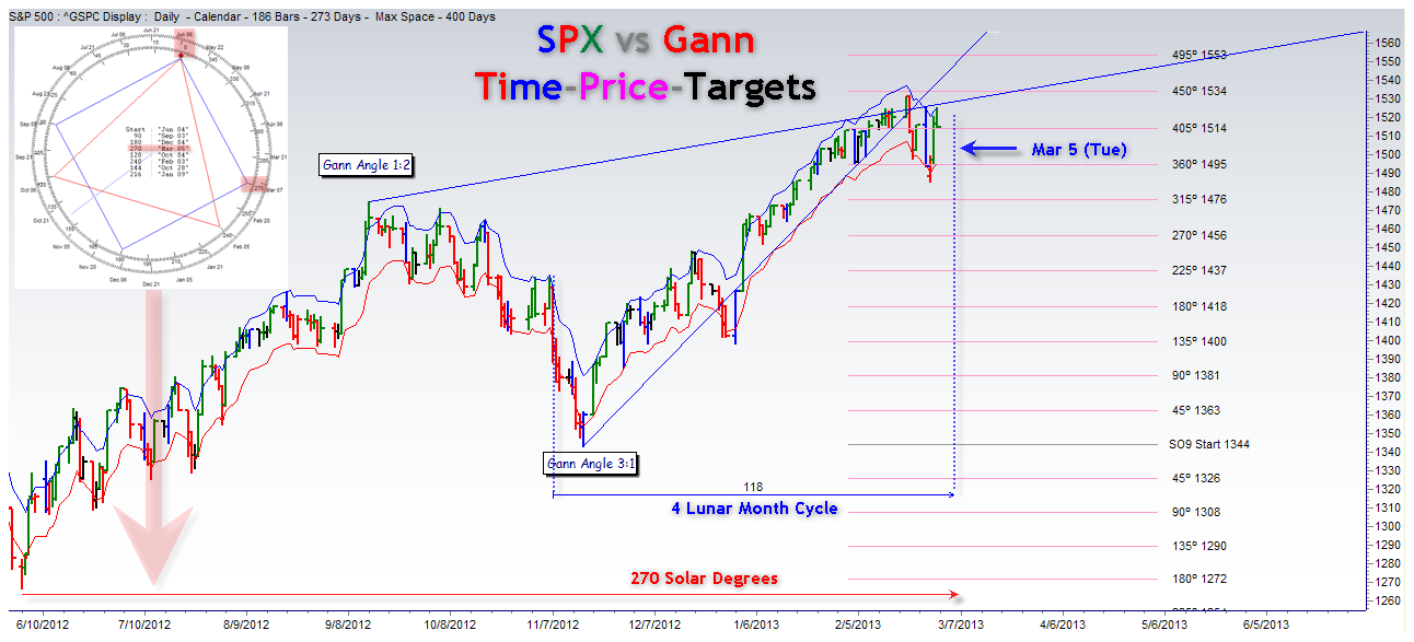 Time-Price-Research: S&P 500 vs Gann Time-Price-Relations