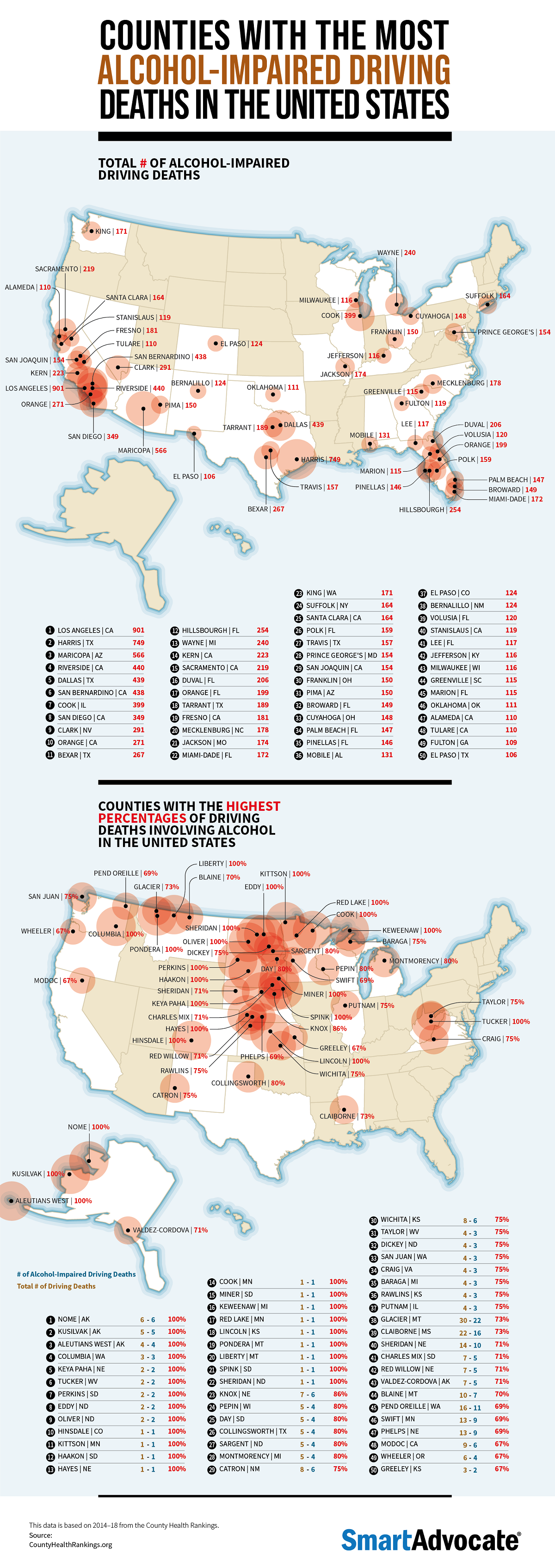 Counties With the Most Alcohol-Impaired Driving Deaths in the United States #Infographic